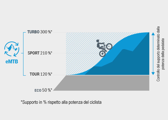 csm_bosch-ebike-emtb-mode-chart_it_93d707f6a0